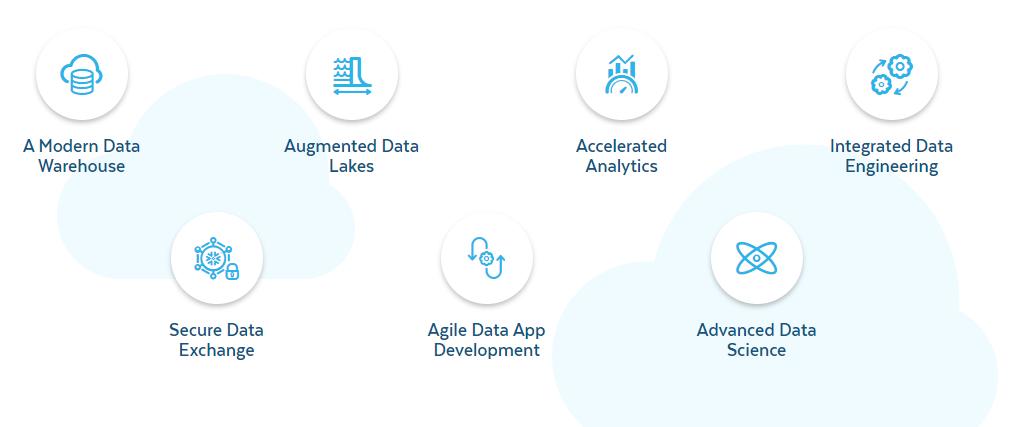 Elke schaal van gegevens, workloads en gebruikers