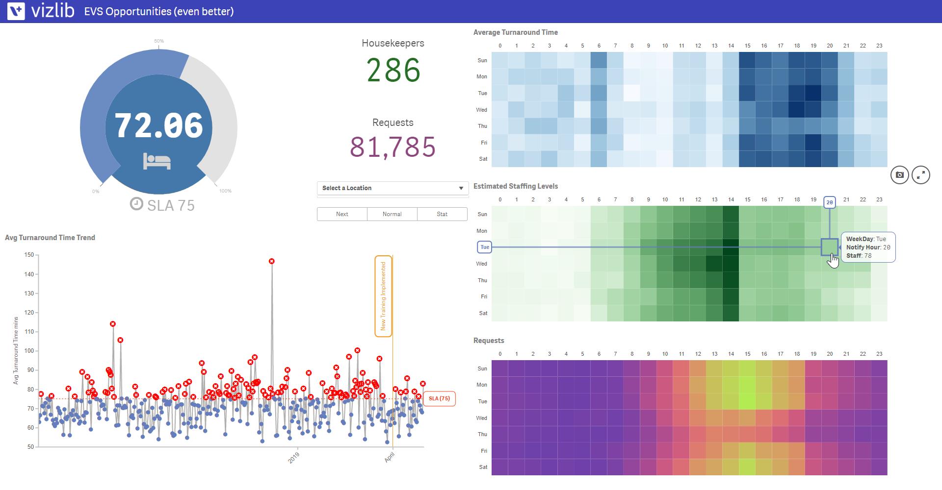 Geavanceerde visualisaties verrijken uw dashboards