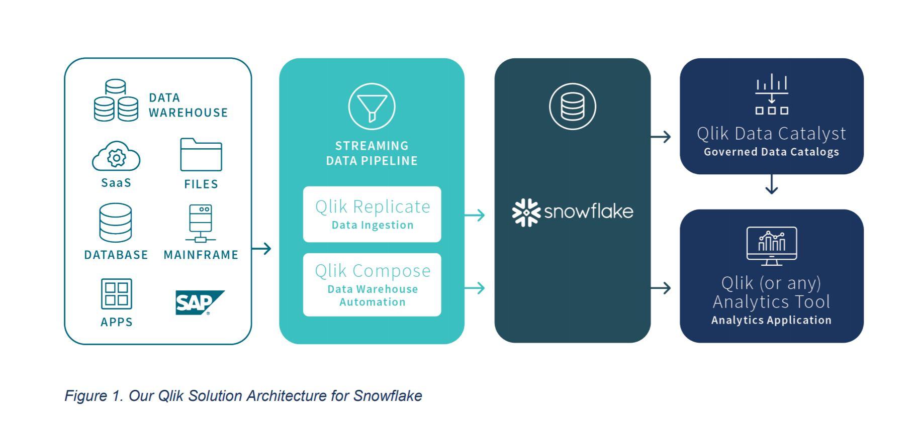 Maak kennis met Snowflake en Qlik
