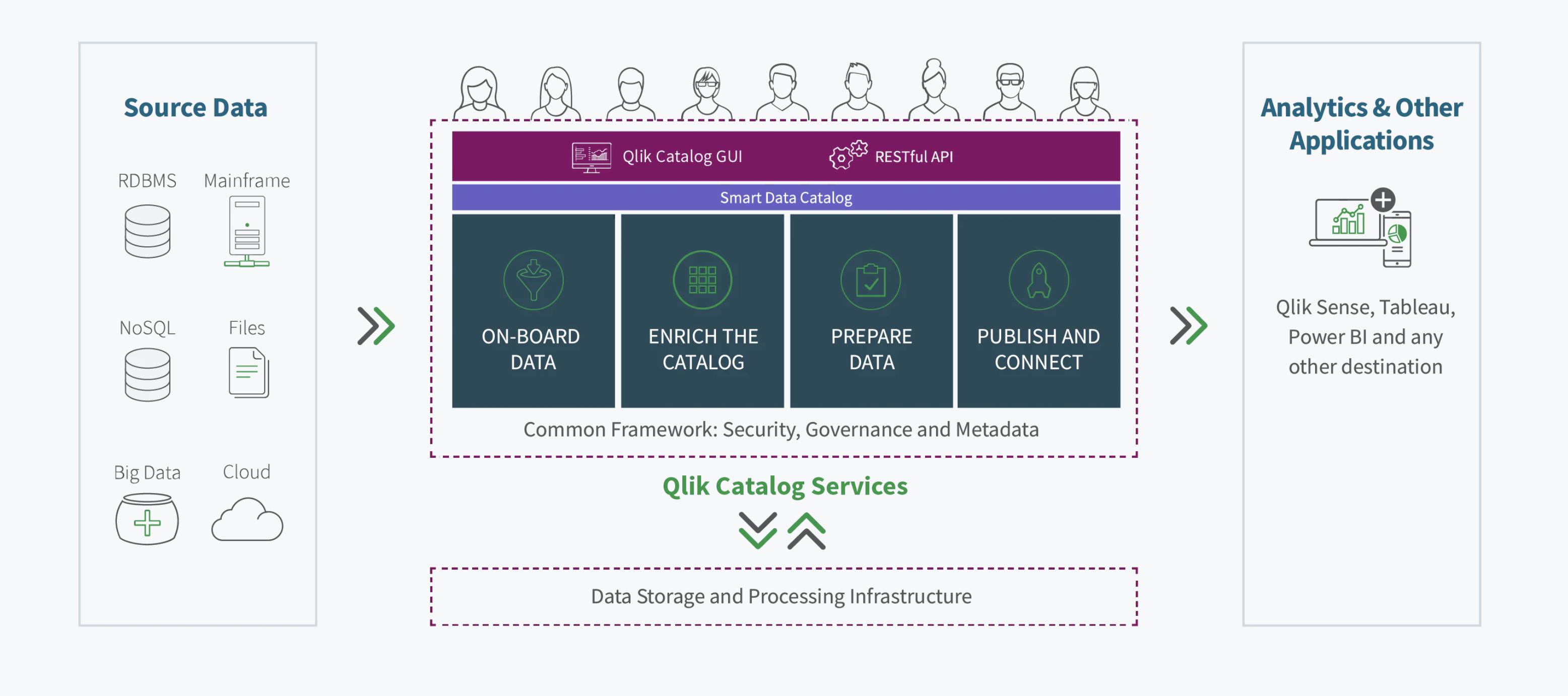 Qlik Catalog