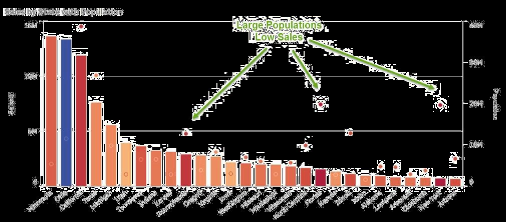 dataMarket-Graph