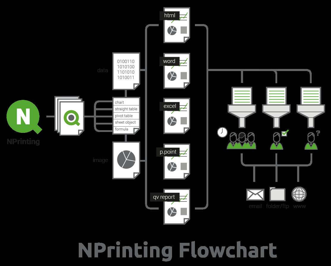nprinting-flowchart