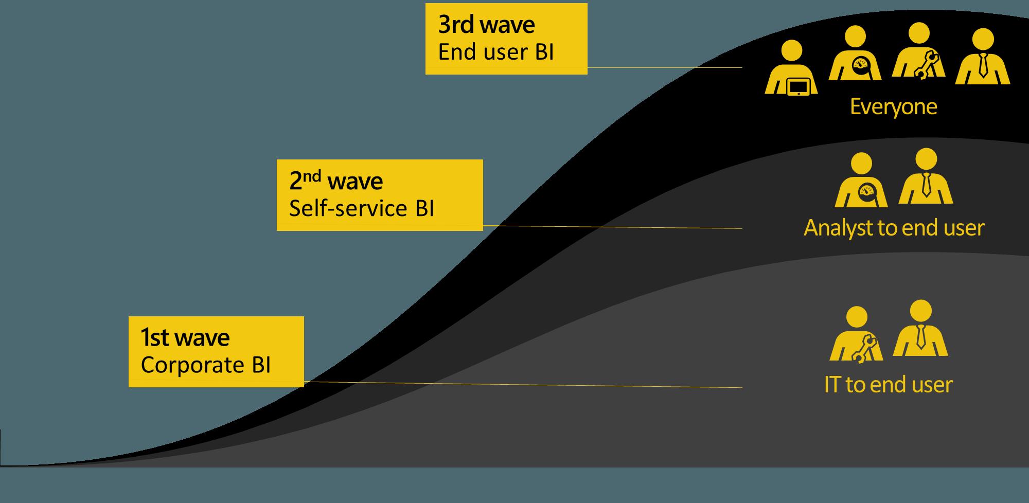 Power BI vergelijken Qlik