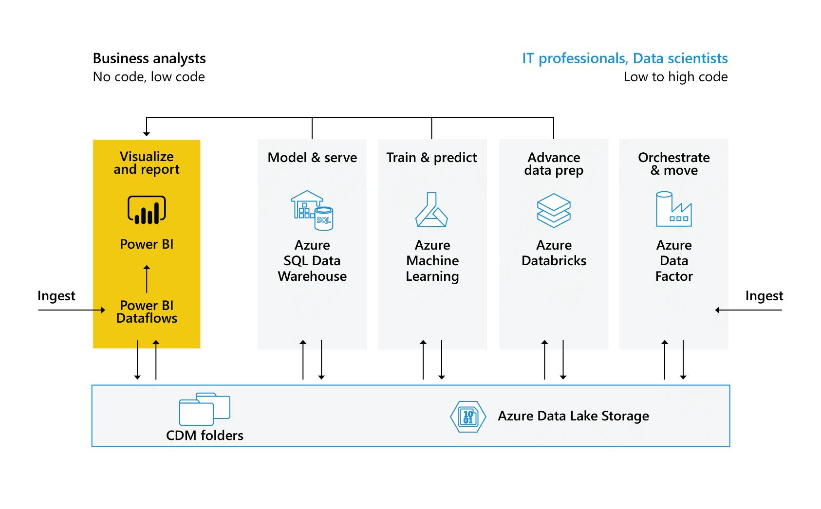 Enabler voor Microsoft Azure